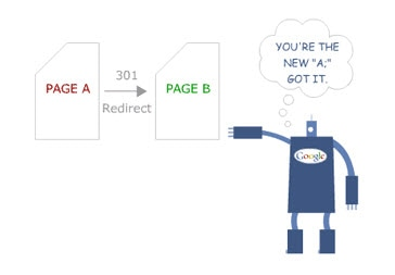 Graphic showing how 301 redirects work
