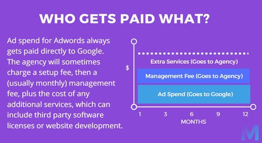 How much should you pay for adwords mach digital for Advertising agency fees