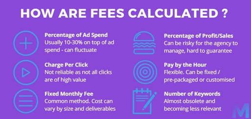 Different methods an Agency can use to calculate Adwords management fees