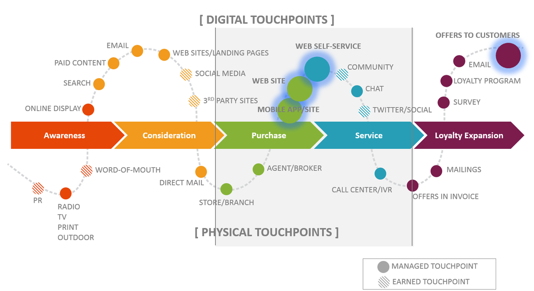 Visual representation of customer journey touchpoints