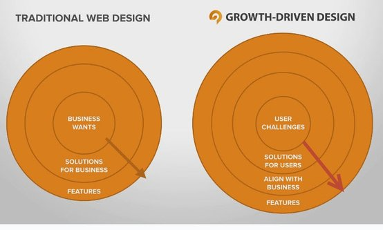 Diagram - Solve for the users first: GDD vs traditional web design