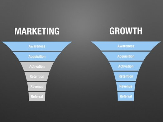 Diagram - traditional marketing funnel Vs growth marketing