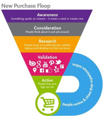 The modern purchase funnel: Source: Pinterest (credit unknown)
