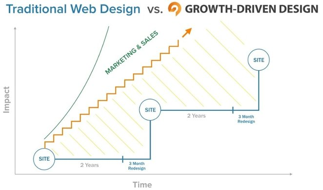 Diagram - Growth driven design vs traditional website design
